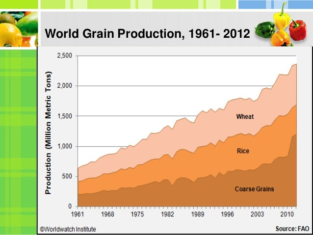 Food production trends