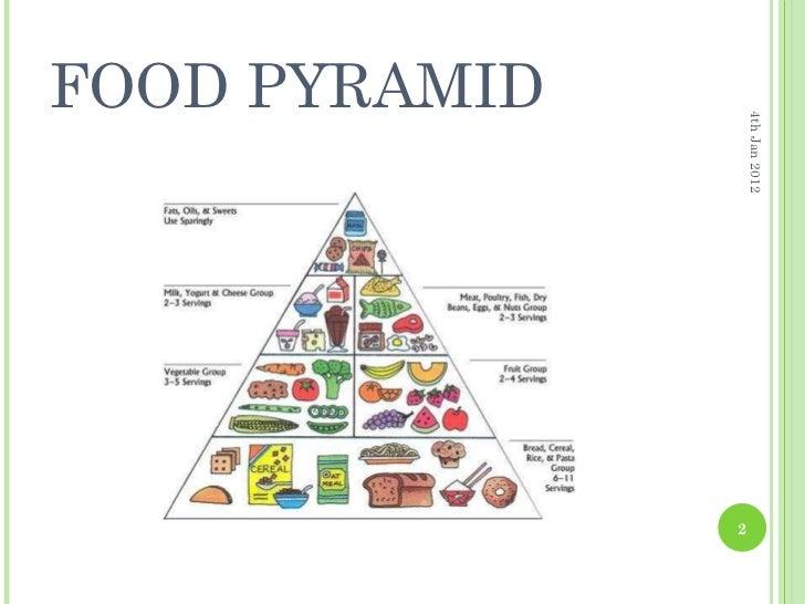 food pyramid ppt by madhavi gautham