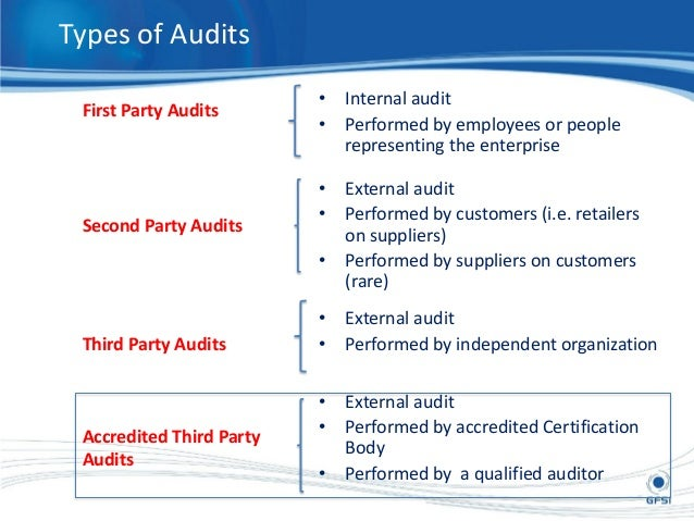 21 Types Of Audits First Party Second Third