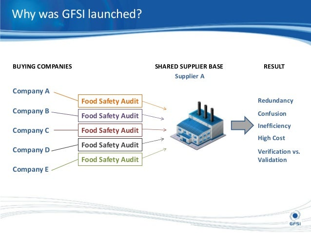 Food Safety Audit And Assessment