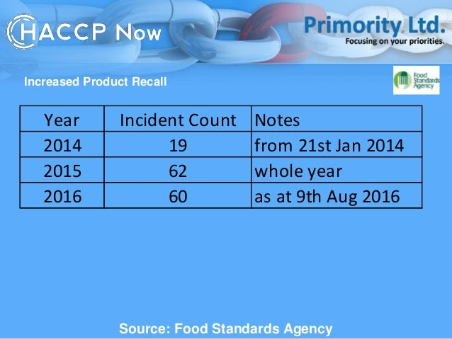 What Is Prps In Food Safety