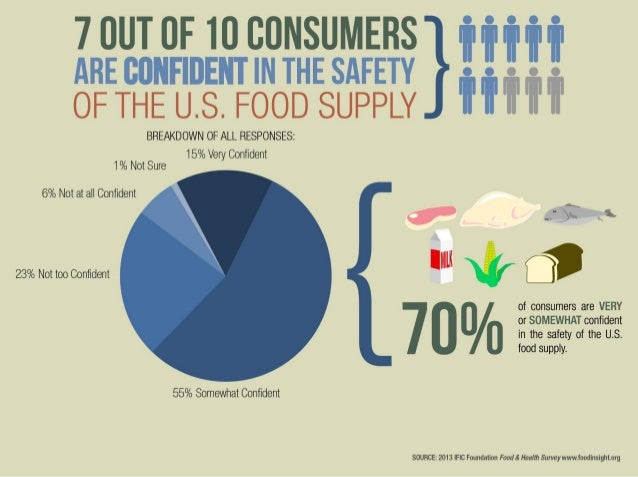 Food safety confidence infographic