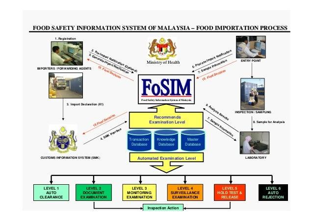 Food Safety Malaysia