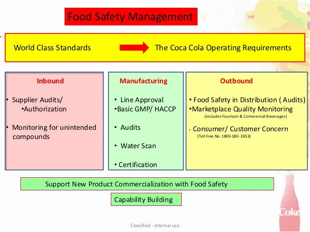Food Safety Management in Coca Cola (India)_2012