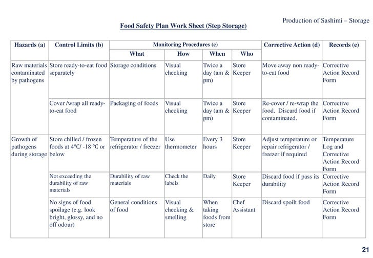 Food Safety Program Template Records