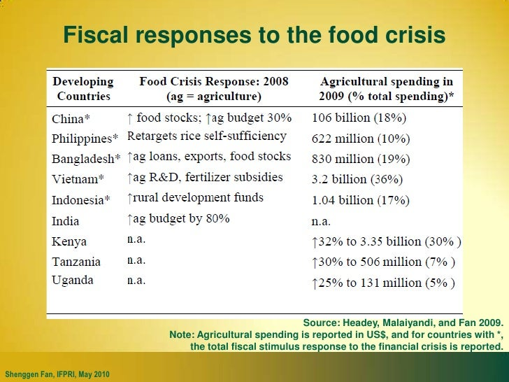 the global food security crisis Context of a global food problem is control of increase in prices for food which decision lays down on shoulders developed and developing countries keywords article history food resources, food security, global financial- economic crisis, sustainable development, use of natural resources of the territories, the.