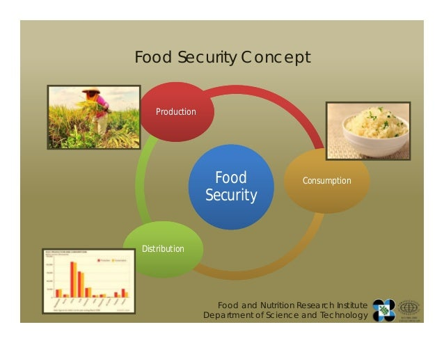 World Food Security Summit