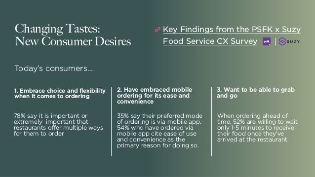 Changing Tastes: New Consumer Desires 1. Embrace choice and flexibility when it comes to ordering 2. Have embraced mobile ...