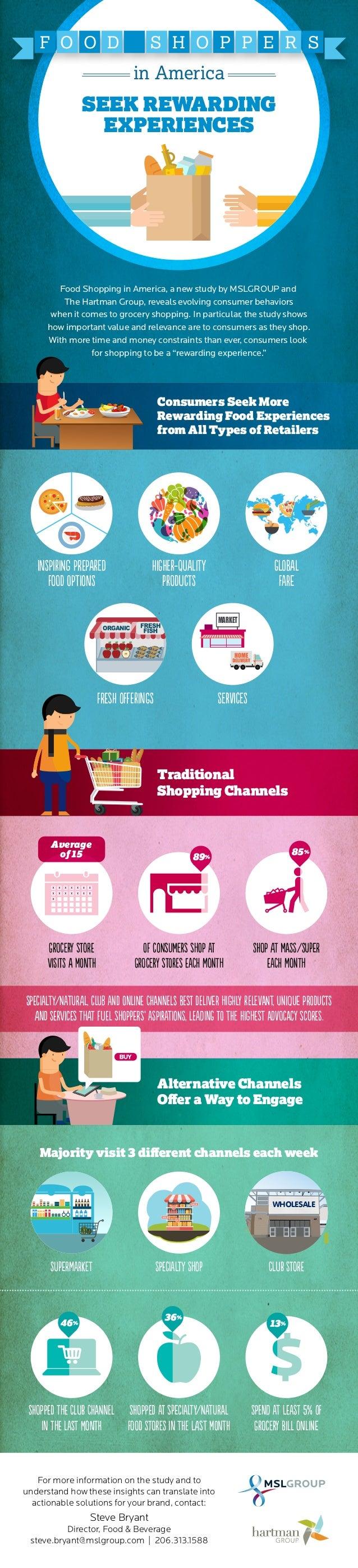 Food Shoppers in America: Seek Rewarding Experiences