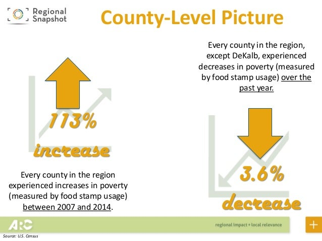 Food Stamp Usage By County