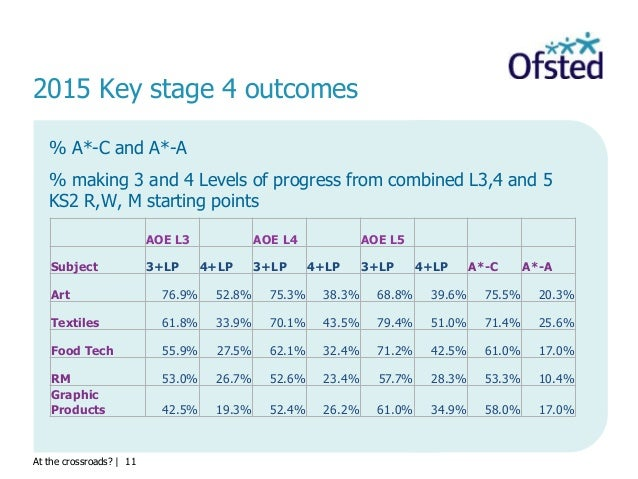 At the crossroads?   11 2015 Key stage 4 outcomes % A*-C and A*-A % making 3 and 4 Levels of progress from combined L3,4 a...