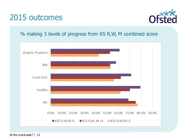 At the crossroads?   12 2015 outcomes % making 3 levels of progress from KS R,W, M combined score