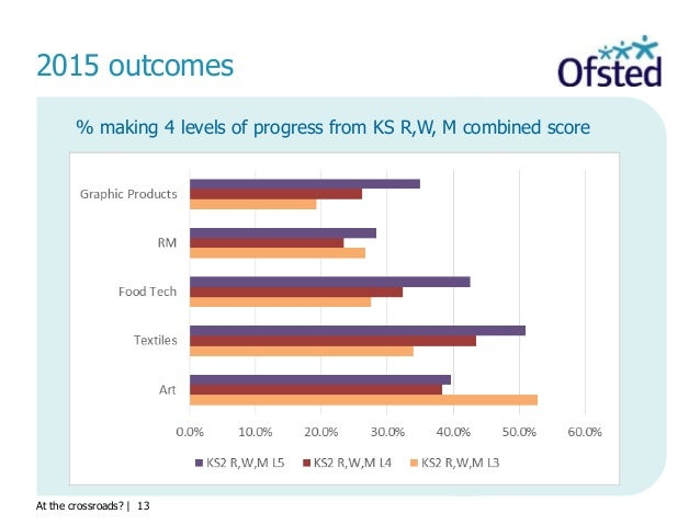 At the crossroads?   13 2015 outcomes % making 4 levels of progress from KS R,W, M combined score