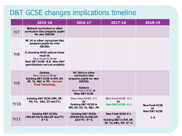 D&T GCSE changes implications timeline 2015-16 2016-17 2017-18 2018-19 Yr7 National curriculum or other curriculum that pr...