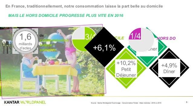 Nos habitudes de consommations sont-elles en train de changer ? Slide 3