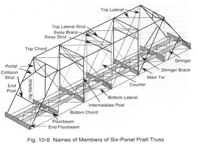 truck parts diagram with names