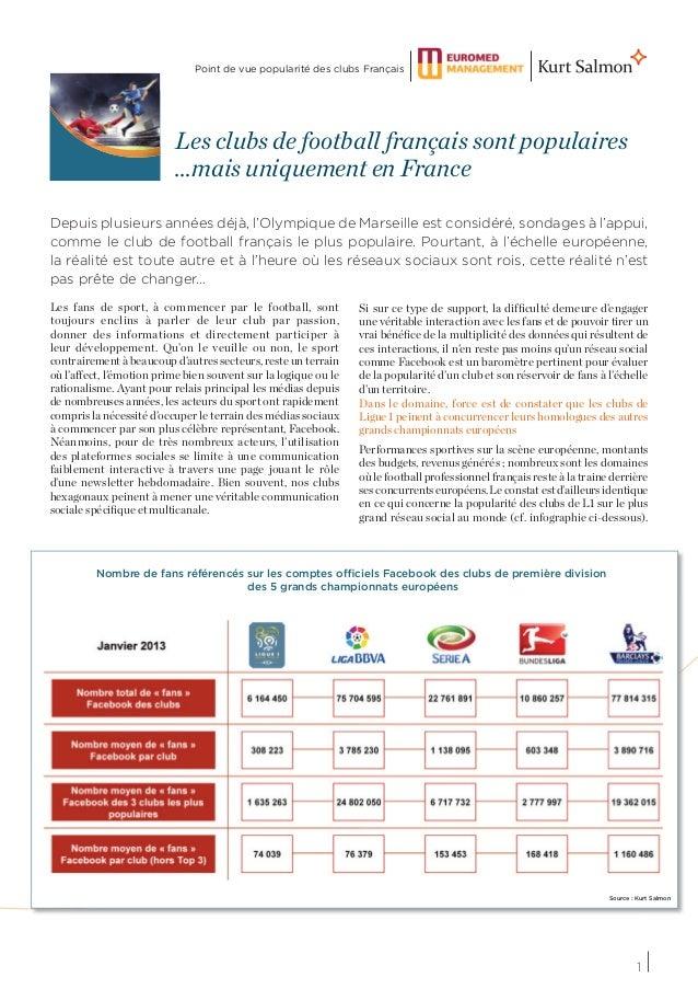 Point de vue popularité des clubs Français                          Les clubs de football français sont populaires        ...