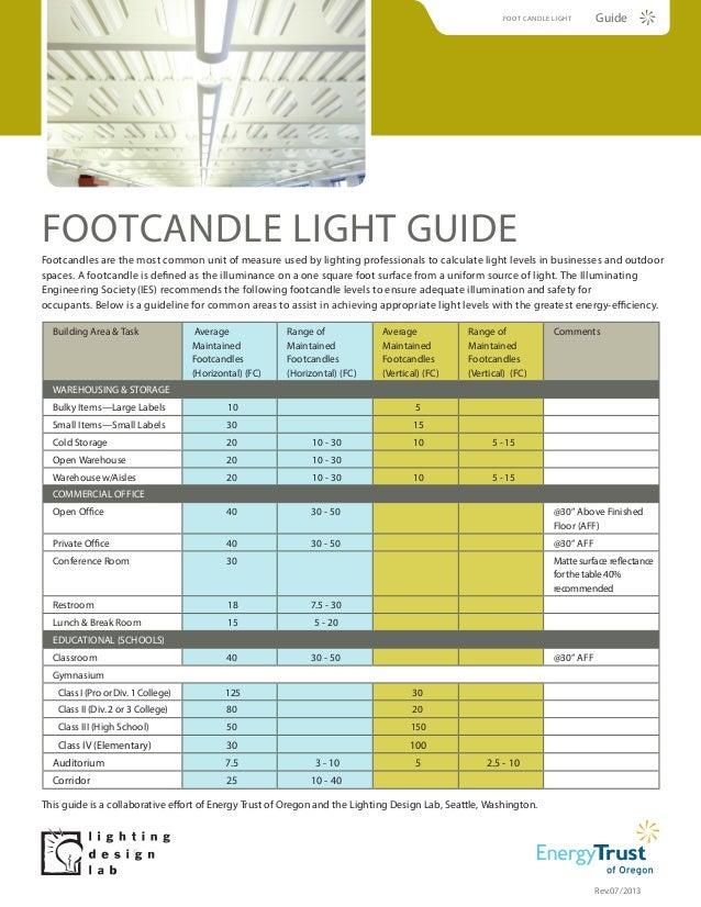 Footcandle Lighting Guide Rev