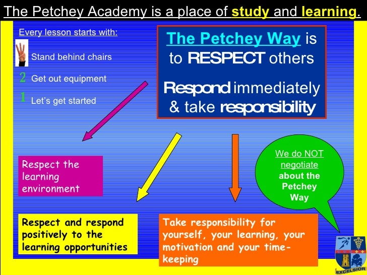 The Petchey Academy is a place of  study  and  learning . The Petchey Way   is   to  RESPECT  others Respond  immediately ...