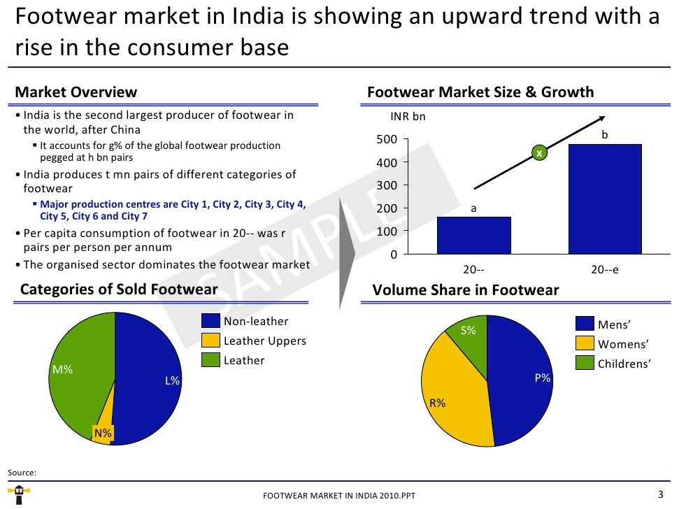 indian apparel market research report Driving apparel market will expand at a cagr of 53% during the forecast period   of the report have estimated that the opportunities in the global driving apparel   such as china, japan, and india, and increasing government regulations are.