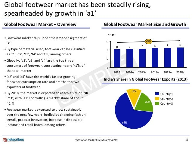indian footwear industry overview