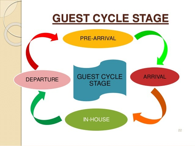 housekeeping and the guest cycle Hotel operated gift shop b food and beverage department c housekeeping department this preview has intentionally blurred sections  which of the following is a primary front office concern during the occu-pancy stage of the guest cycle 2.