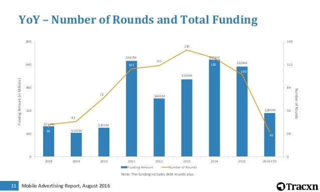 Mobile Advertising Report, August 201612 YoY – Number of Rounds by Stage