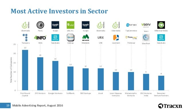 Mobile Advertising Report, August 201620 Where are Top Investors investing
