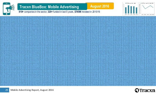 Mobile Advertising Report, August 201627 Top Business Models by Funding $2.1B $530M $363M $170M $144M $123M $102M $99M $79...