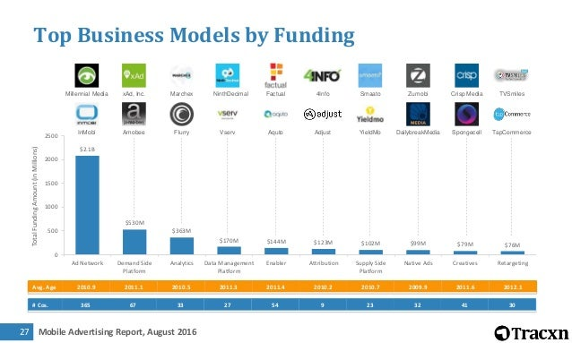 Mobile Advertising Report, August 201628 Ad Network – Business Model Description