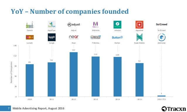 Mobile Advertising Report, August 20168 Large Upcoming Sectors