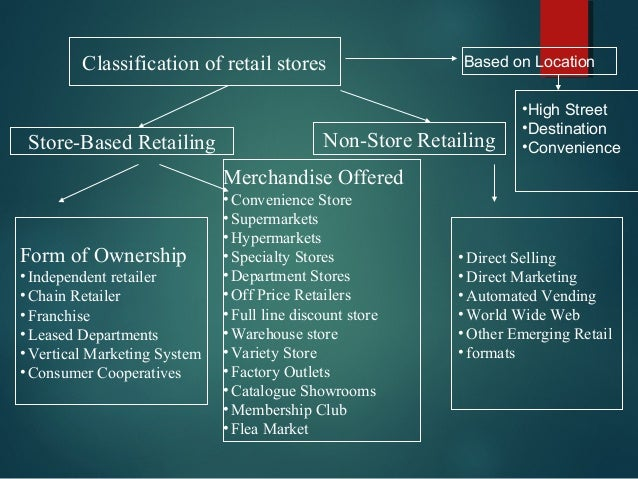 types of retail formats Brick and click retail formats like hypermarkets, specialty stores and convenience stores are using technological platform, like internet of things (iot) for widening their reach to the customer this piece of research tries to show the relationship between the cost and the strategy of a retail  different types of e- retail 5 hypothesis.