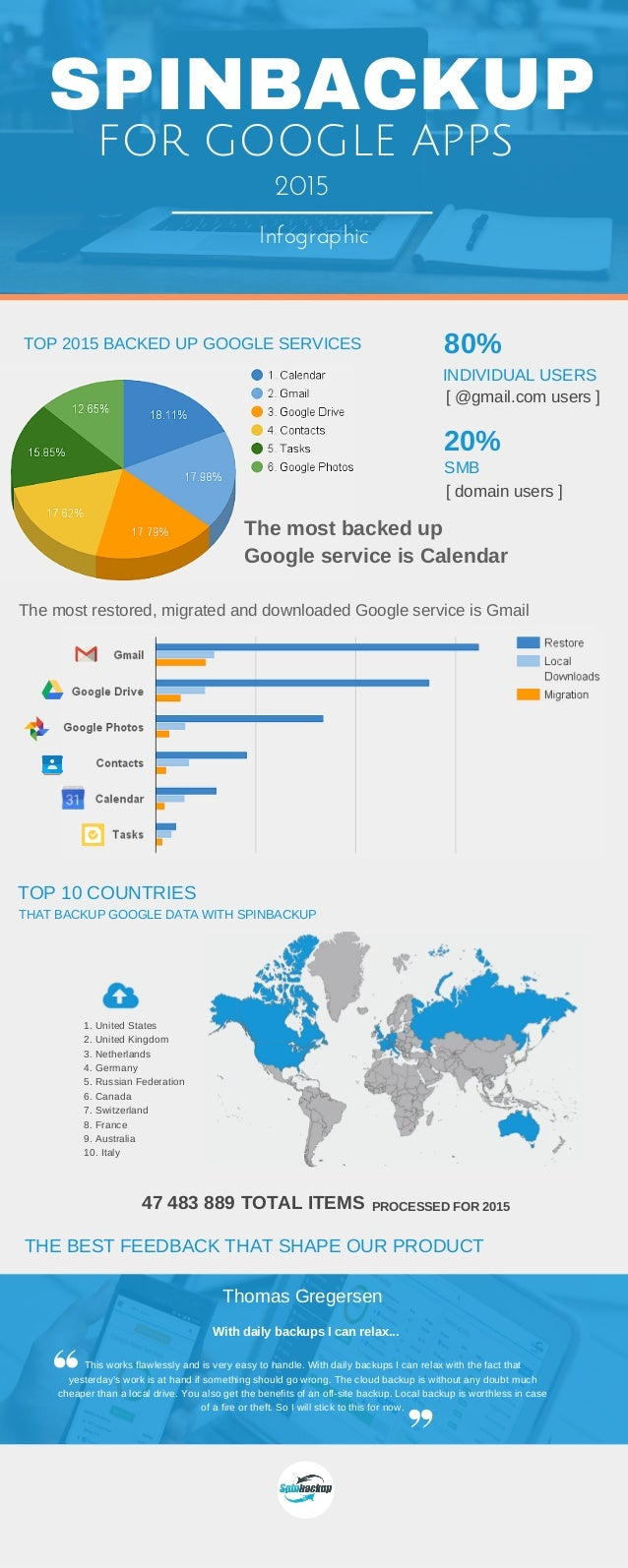 SPINBACKUP TOP 2015 BACKED UP GOOGLE SERVICES TOP 10 COUNTRIES FOR GOOGLE APPS Infographic 1. United States 2. United King...