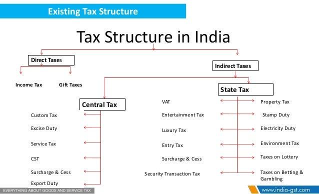 ITC Stock Chart