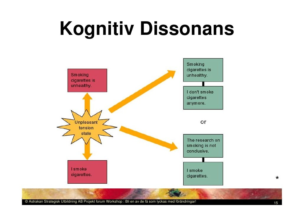 kognitiv dissonans