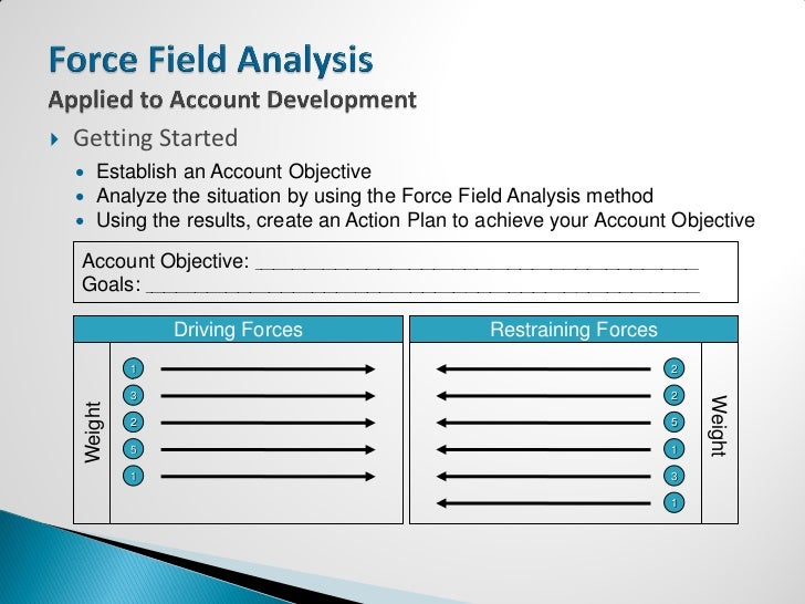 Force Field Analysis - Applied To Account Development