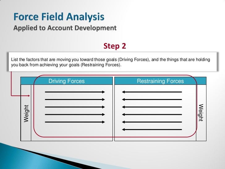 Force Field Analysis  Applied To Account Development
