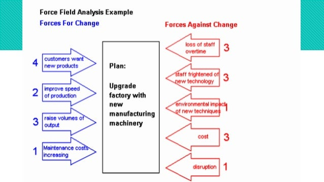 FORCE FIELD ANALYSIS MODEL PDF DOWNLOAD
