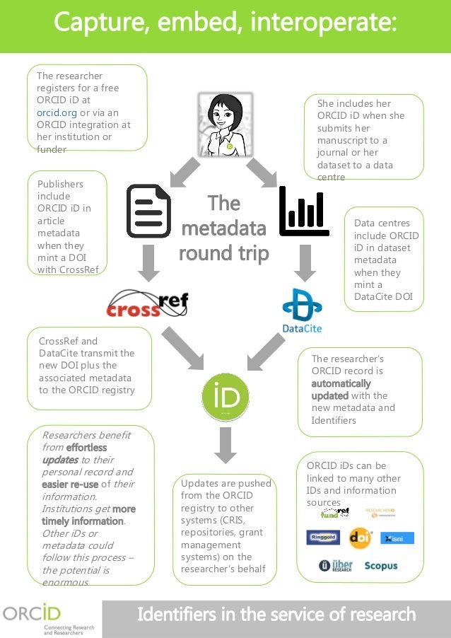 Capture, embed, interoperate:  ORCID iDs can be  linked to many other  IDs and information  sources  Identifiers in the se...