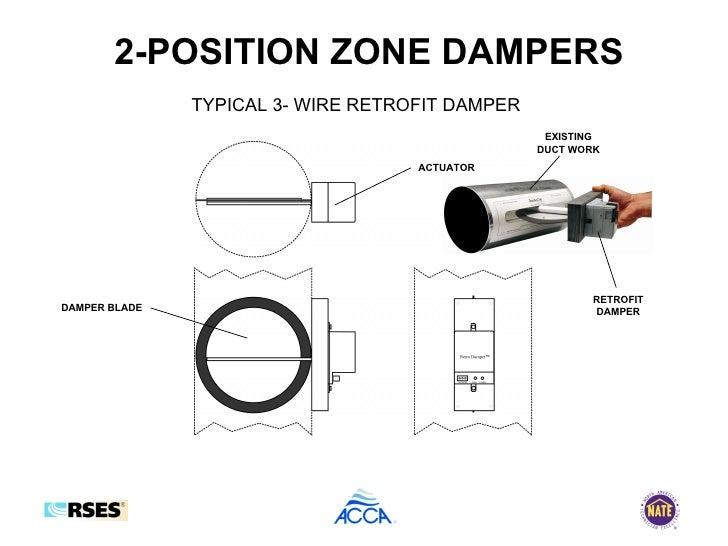 forced air zone control presentation rh slideshare net Honeywell Zone Valve Wiring Diagram Honeywell Zone Valve Wiring Diagram