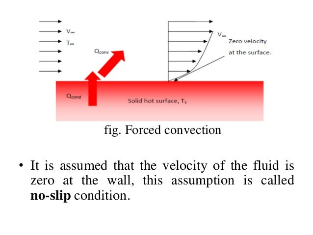Forced Vs Natural Convection