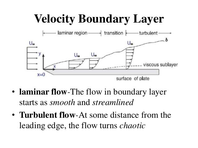laminar boundary layer assignment Reading assignments: 1 lighthill, m l, introduction, boundary layer theory, in laminar boundary layers, edited by l rosenhead, chapter ii, oxford university press, 1963 2 prandtl, l, motion of fluids with very little viscosity naca tm452 1928, translated from a paper of prantl of 1927 (1904) 3 tani i, history of.