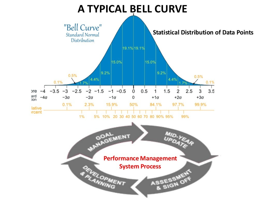 the benefits and drawbacks of the forced ranking system in management System b) to determine the extent to which forced ranking system has contributed towards employee turnover rate and c) to assess employee acceptance towards the system of performance management, whether supervisor and subordinates share the same perception towards forced ranking system.