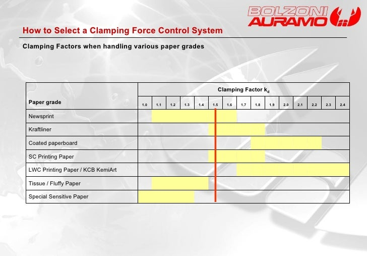 How to Select a Clamping Force Control System Clamping Factors when handling various paper grades Paper grade Clamping Fac...