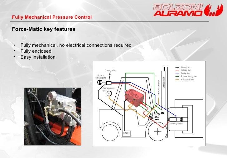 <ul><li>Fully mechanical, no electrical connections required </li></ul><ul><li>Fully enclosed </li></ul><ul><li>Easy insta...