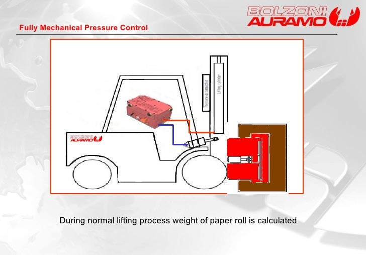 During normal lifting process weight of paper roll is calculated Fully Mechanical Pressure Control