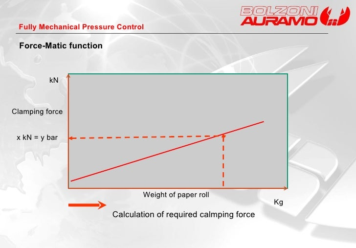Force-Matic function Clamping force kN Kg Calculation of required calmping force x kN = y bar Weight of paper roll