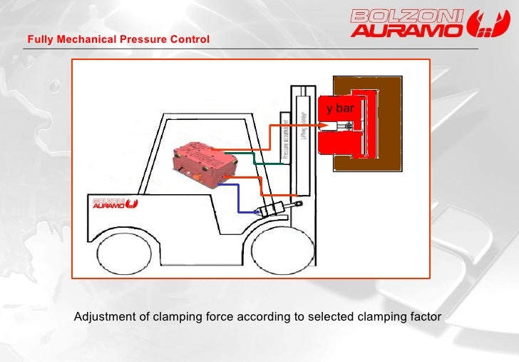 Adjustment of clamping force according to selected clamping factor Fully Mechanical Pressure Control y bar