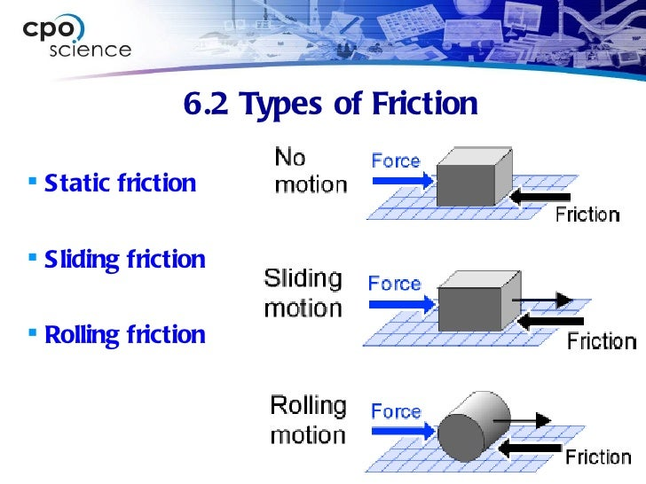 Worksheets Types Of Friction forces 13 6 2 types of