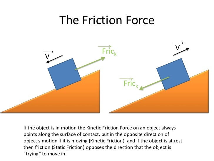 static friction There are a variety of types of forces static friction results when the surfaces of two objects are at rest relative to one another and a force exists on one.